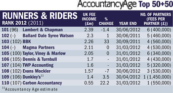 AccountancyAge Top 50+50 image